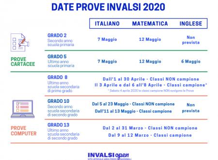 Rilevazione INVALSI 2020